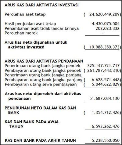 analisa laporan keuangan adalah