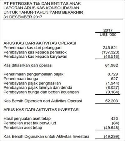 contoh format laporan