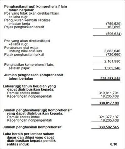 contoh soal laporan keuangan akuntansi dan jawabannya