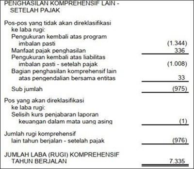 contoh cara membuat laporan keuangan