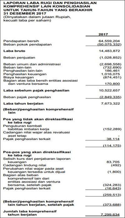 Contoh Laporan Laba Perusahaan Dagang - UT.1