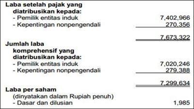 Contoh Laporan Laba Perusahaan Dagang - UT.2