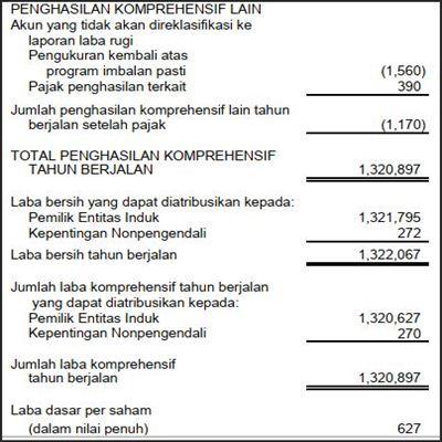 buku analisa laporan keuangan