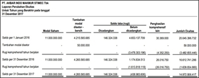 contoh analisa laporan keuangan perusahaan