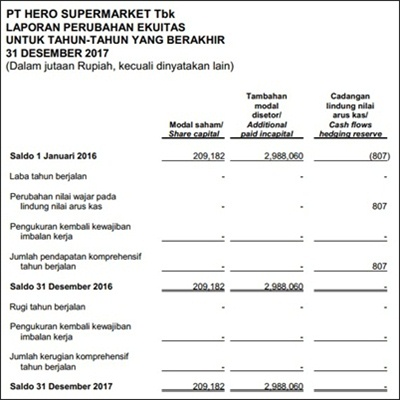 contoh soal laporan keuangan perusahaan dagang dan penyelesaiannya pdf