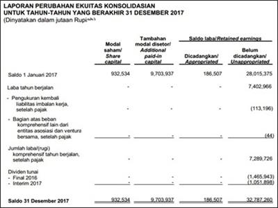 Contoh Laporan Ekuitas Pemilik Perusahaan Dagang - UT.1