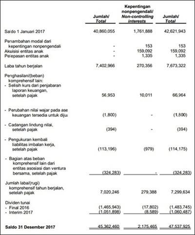 Contoh Laporan Ekuitas Pemilik Perusahaan Dagang - UT.4