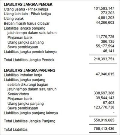 laporan keuangan akuntansi