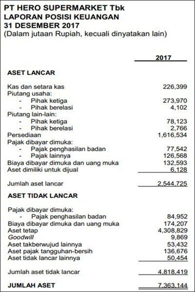 contoh soal laporan keuangan perusahaan dagang