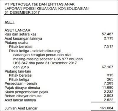 contoh laporan keuangan perusahaan jasa ekspedisi