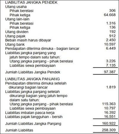 contoh laporan keuangan perusahaan jasa rental mobil