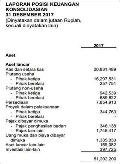 Contoh Laporan Neraca Perusahaan Dagang.1