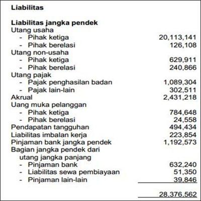 Contoh Laporan Neraca Perusahaan Dagang - 3