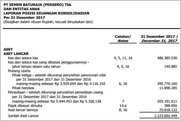 contoh laporan keuangan perusahaan tbk- neraca-aset lancar