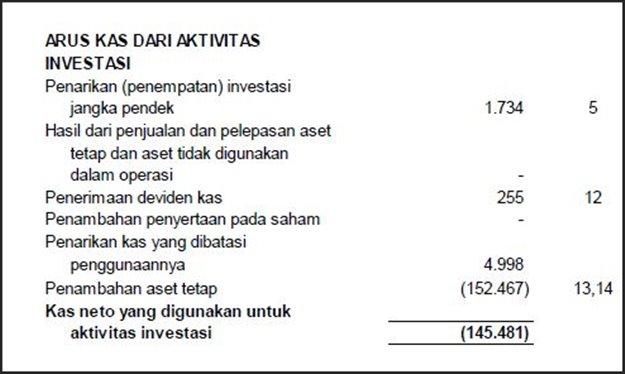 contoh laporan aliran kas perusahaan manufaktur