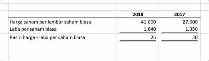 cara menghitung rasio aktivitas laporan keuangan perusahaan