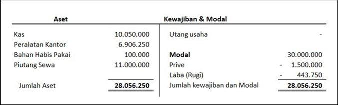Contoh bentuk laporan keuangan sederhana - Perubahan Modal