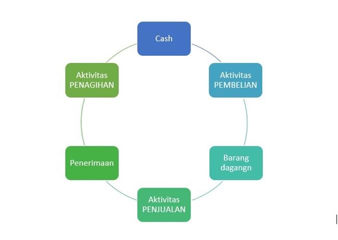 flowchart akuntansi perusahaan dagang