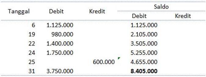 contoh laporan keuangan perusahaan dagang excel