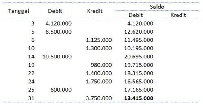 laporan keuangan toko xls