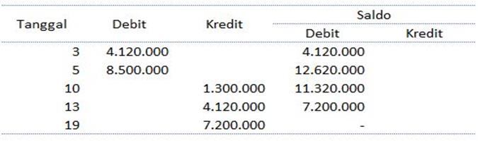 laporan keuangan warung excel