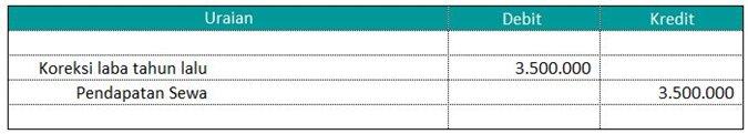 jurnal koreksi atas temuan audit