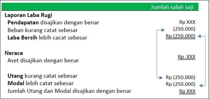 jurnal penyesuaian dan contohnya