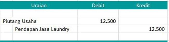 laporan keuangan laundry - Jurnal Piutang