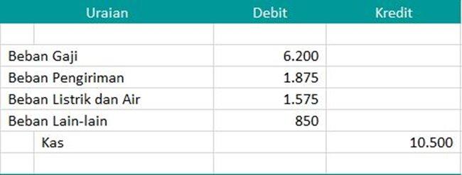 contoh soal akuntansi jurnal umum sampai laporan keuangan