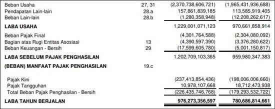 contoh laporan keuangan perusahaan tbk pdf