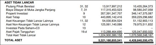 laporan keuangan perusahaan dagang tbk
