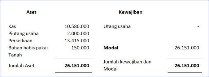 laporan keuangan perusahaan excel