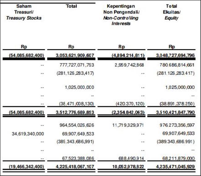 Contoh laporan perubahan ekuitas perusahaan tbk