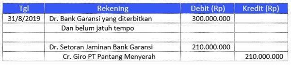 contoh soal jurnal bank garansi