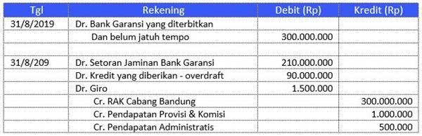 contoh surat permohonan bank garansi