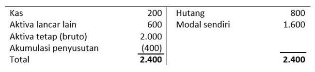 contoh laporan posisi keuangan perusahaan