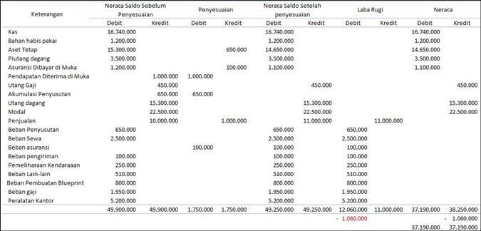 jenis laporan keuangan perusahaan jasa