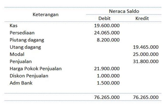 contoh laporan keuangan toko sederhana