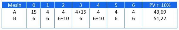 cara menghitung npv dengan kalkulator