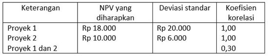 npv-investasi-proyek