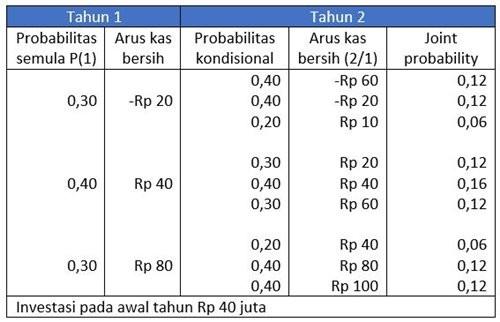 variabel risiko investasi