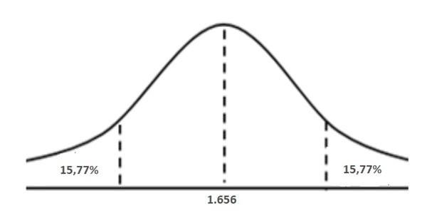 Tabel Luas Area