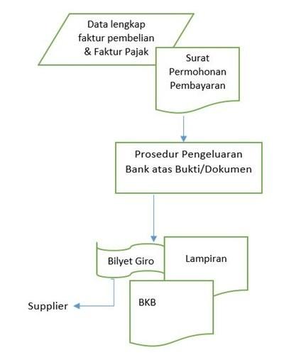 flowchart proses pembayaran supplier