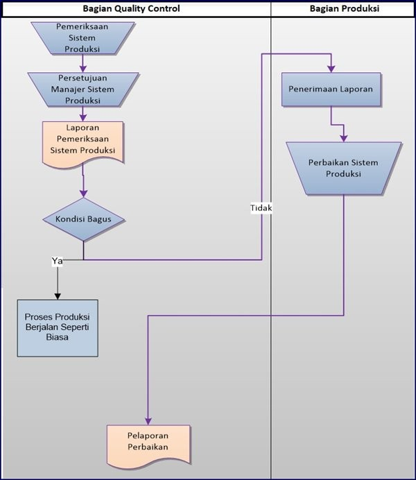 Flowchart prosedur pemeriksaan