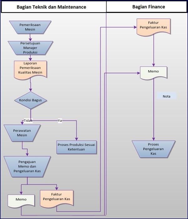 Prosedur Pemeliharaan Mesin dan Peralatan Produksi