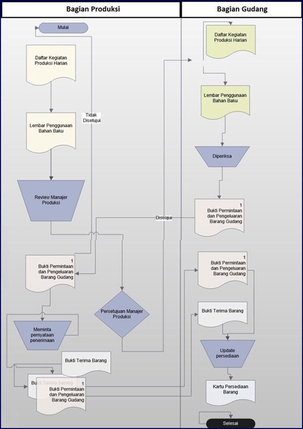 Flowchart prosedur pengeluaran barang