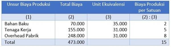 Harga Pokok Produksi per Satuan Departemen