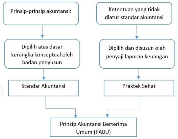 Komponen PABU