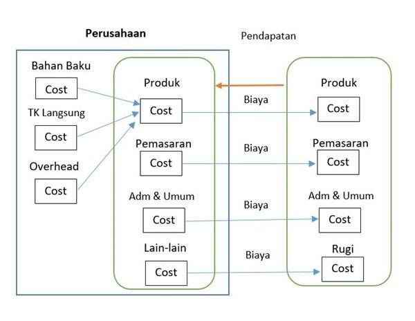 siklus akuntansi biaya