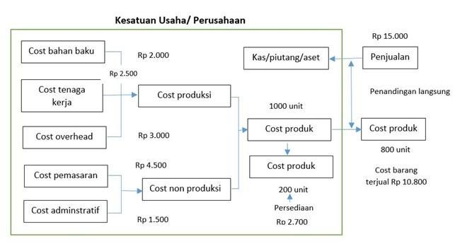 klasifikasi biaya berdasarkan fungsi